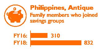 Philippines Impact