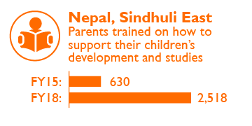 Nepal Impact