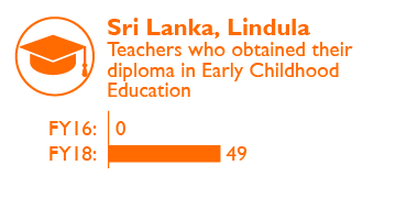 Sri Lanka Impact