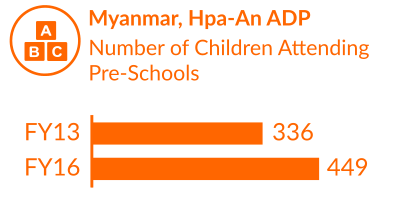 Myanmar Impact