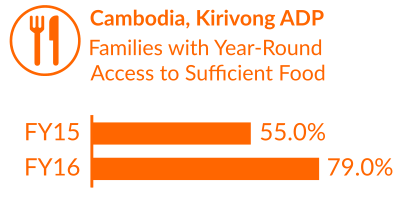 Cambodia Impact