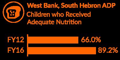 West Bank Impact
