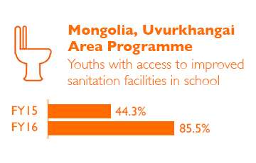 Mongolia Impact