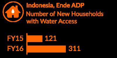Indonesia Impact