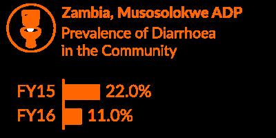 Zambia Impact